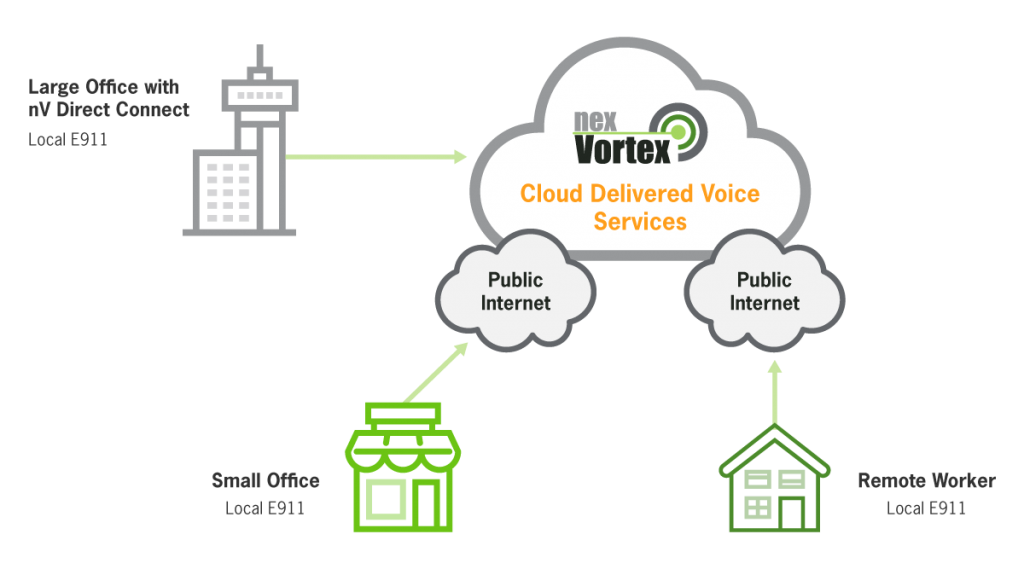Hosted Voice Service